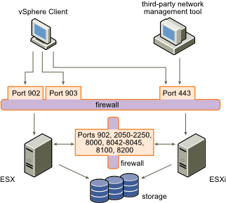 how to learn vmware esx